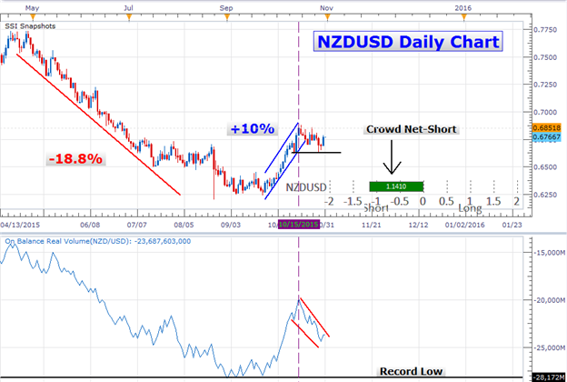 New Zealand Dollar Consolidates as SSI and Volume Indicators Converge