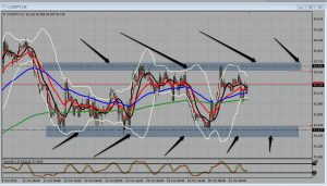 CAD/JPY Price in a large Range