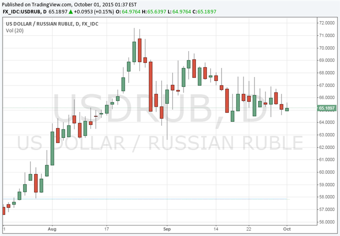 Russian Ruble Slightly Higher as PMI Edges Upward