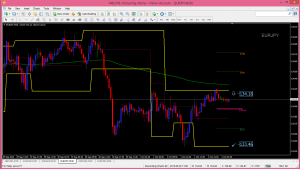 EURJPY 30Minute Forex Chart Analysis