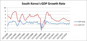South Korea's GDP Bolsters Expectations for Region, China
