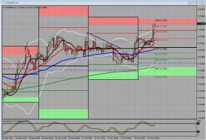 EUR/GBP Trade Plan Poor Data Out of The UK