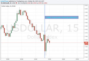 US Dollar Fell on FOMC Minutes As Market Redoubles Doubt of 2015 Hike