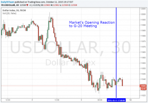 US Dollar Uninterested as G-20 Meeting Shows Rate Hike Uncertainty