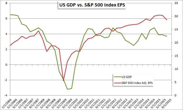 US Earnings Season Has Begun. Here is What to Watch For