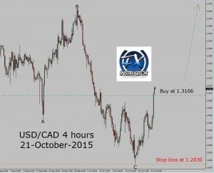 USD/CAD 4 hours reversal started
