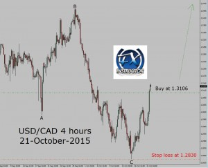 USD-CAD-Buy-Trade