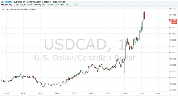 USD/CAD Jumps Above C$ 1.3100 as BoC Cuts Growth Forecast