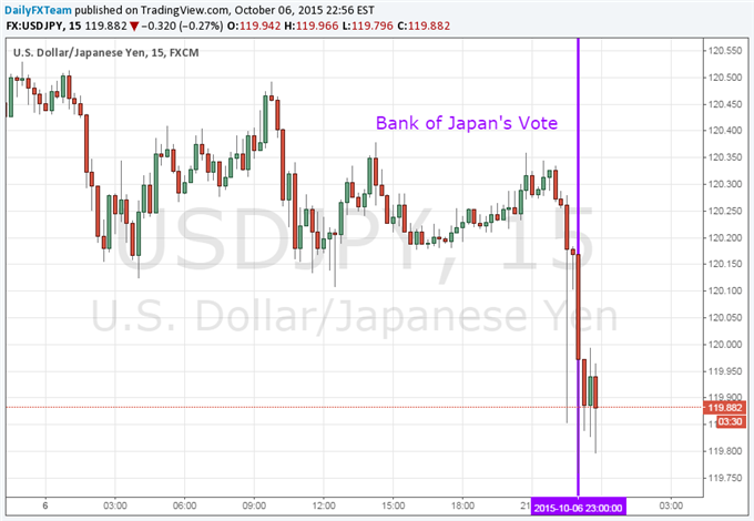 Yen Gains as Nikkei Drops as BOJ Withholds Stimulus Expansion