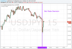 Yen Rises as Bank of Japan Opts Against Stimulus Expansion