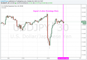 Yen Stayed Calm as Labor Earnings Drop from 4-Year High