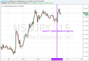 Yen Steady, Equities Fall as Trade Balance Doesn't Alter BoJ Policy Bets