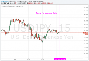 Yen Still Uncertain on BoJ Outlook as Jobless Rate Inches Higher