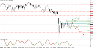 DJ trade plan for Monday 05. of October