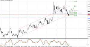 EURAUD trade plan for 15. of October
