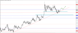 EURAUD trade plan for 22. of October
