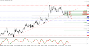 EURAUD trade plan for 28. of October