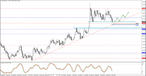 EURAUD trade plan for 08. of October
