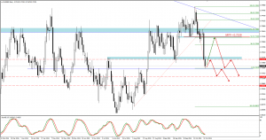 EURGBP trade plan for Monday 26. of October