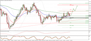 EURJPY trade plan for 08. of October