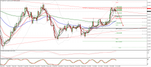 EURJPY trade plan for 12. of October