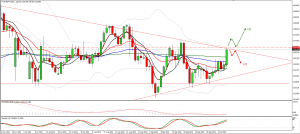 EURJPY on the upper level of triangle