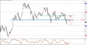EURJPY trade plan for 30. of October