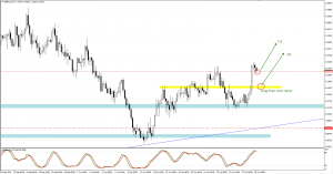 GBPAUD trade plan for 29. of October