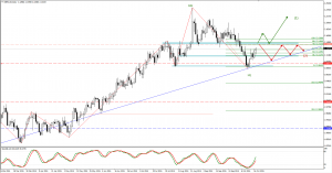 GBPAUD trade plan for 20. of October