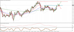 GBPCHF trade plan for 28. of October