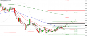 GBPJPY trade plan for 6. of October