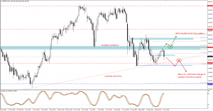 GBPJPY trade plan for future days.