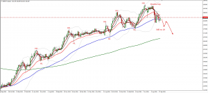 GBPJPY trade plan for Monday 12. of October
