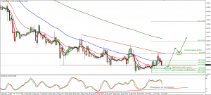 GBPUSD trade plan for 02. of October