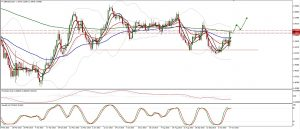 GBPUSD trade plan for 15. and 16. of October
