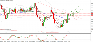 GBPUSD Trade plan for 20. of October