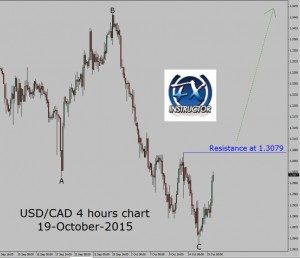 USD/CAD – 4 hours chart Reversal