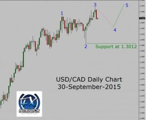 Usd cad forex chart
