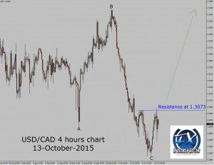 USD/CAD 4 hours reversal pattern