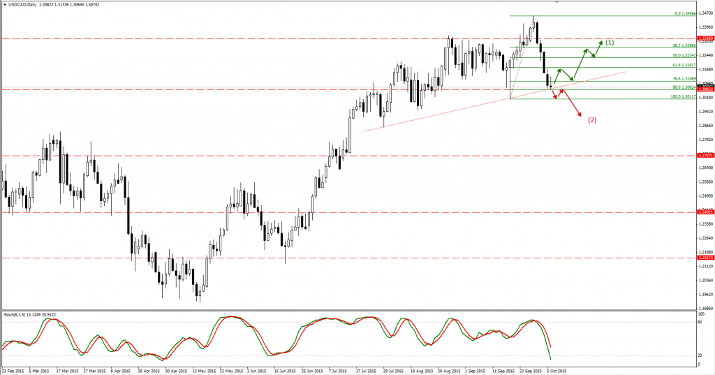 usdcad-d