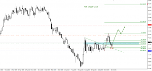 WTI oil trade plan for 19. of October