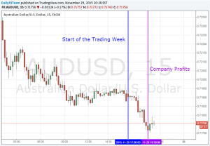 AUD/USD Steady as Australian Corporate Profits Swell in 3Q
