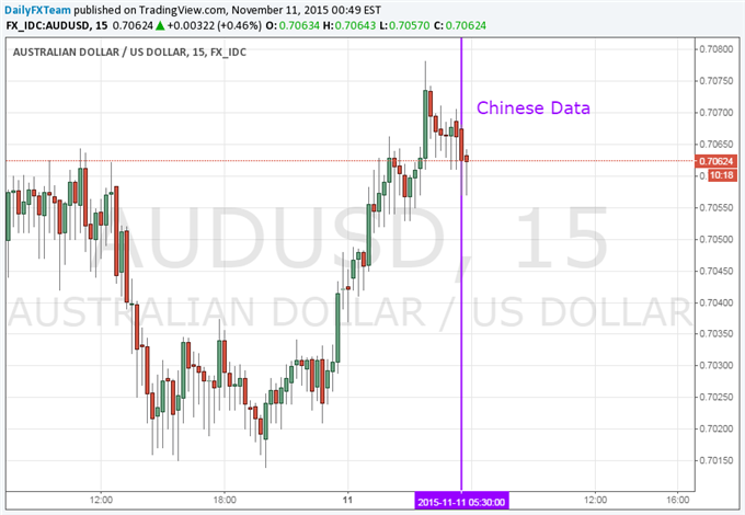 Aussie Dollar Little-Changed After Wave of Chinese Data