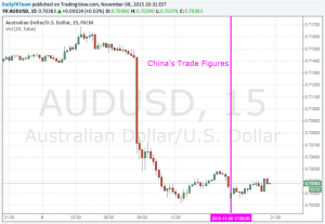 Aussie Dollar Opened Lower After Chinese Trade Data