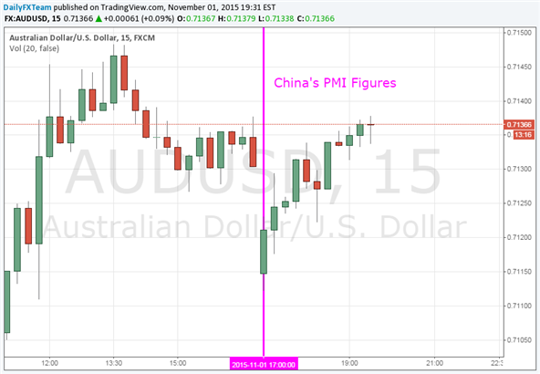 Aussie Dollar Opened Lower After Weakest China PMI Print in 7 Years