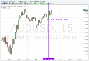 Aussie Dollar Showed a Mild Rally as Caixin PMI Marks a 3-Month High