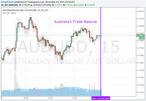Aussie Dollar Shrugs Off Most Favorable Trade Balance in Seven Months