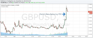 British Pound Rises on Highest Markit PMI in Over a Year