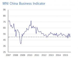 Chinese Business Sentiment Contracts for the First Time in 4 Months
