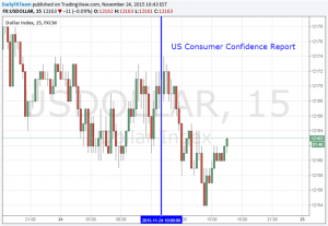 Dollar Steady Against Soft US Consumer Confidence Report